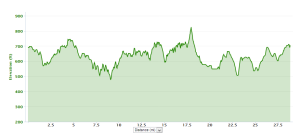 Marshall Park & Ride 29 Mile Elevation Chart